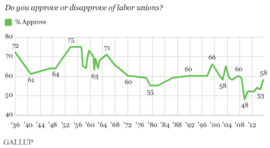 Gallup-Poll-Shows-Working-People-are-Growing-More-Supportive-of-Unions_blog_post_fullWidth